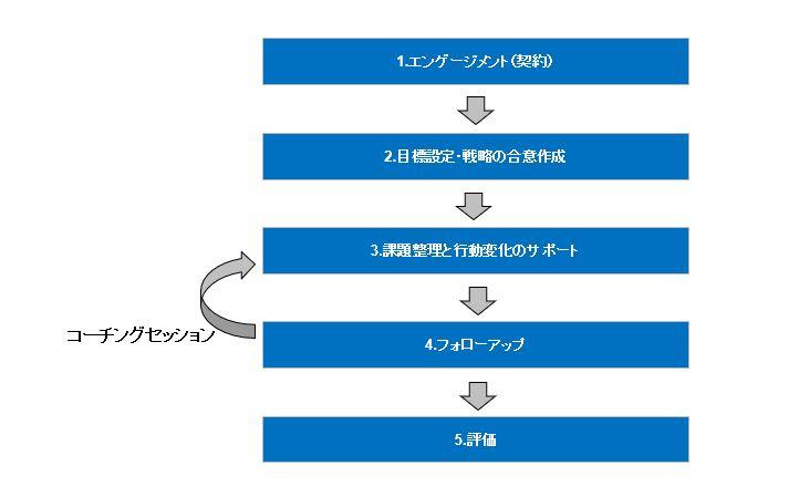 ビジネスコーチングプロセスbyミアップ